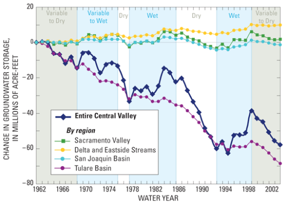change in groundwater in CA - USGS